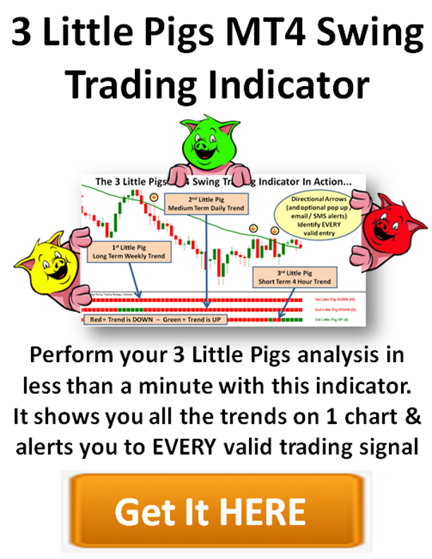 Swing trading with 3 indicators