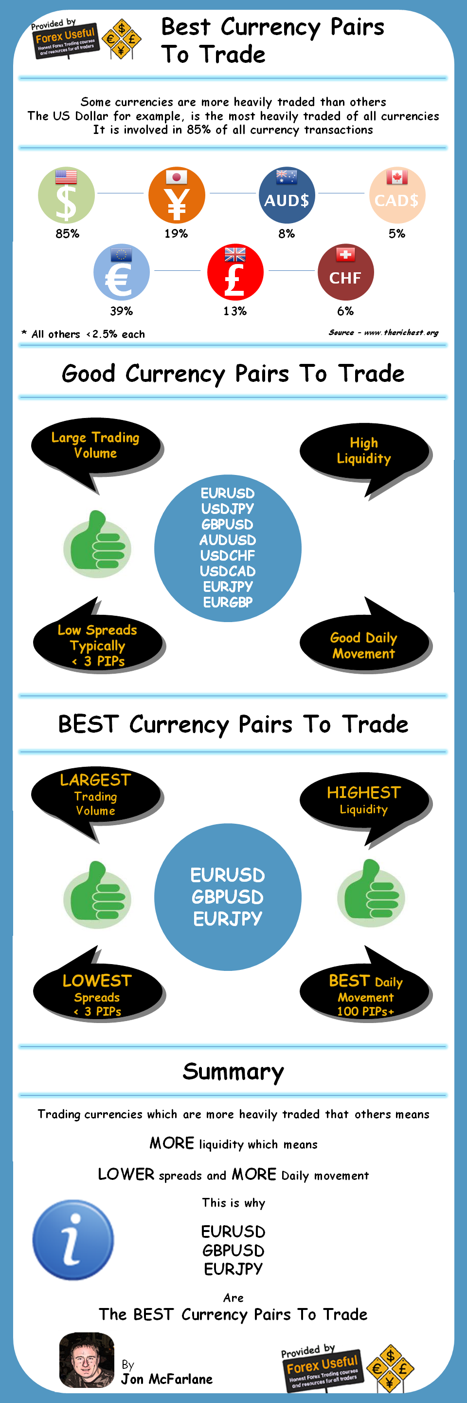 Best Currency Pairs Forex