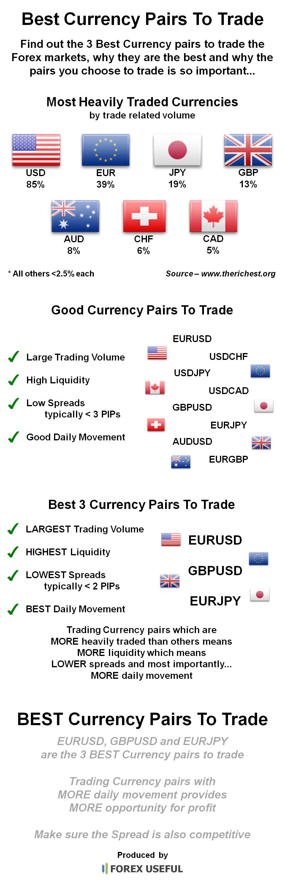 Forex pairs that move the most