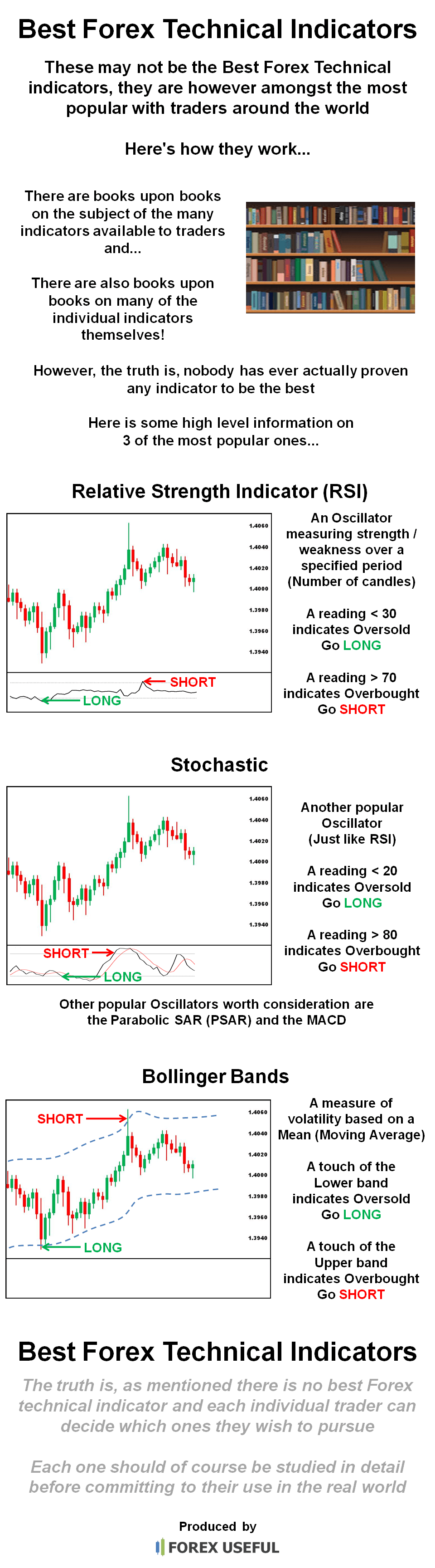 Forex technical indicators guide
