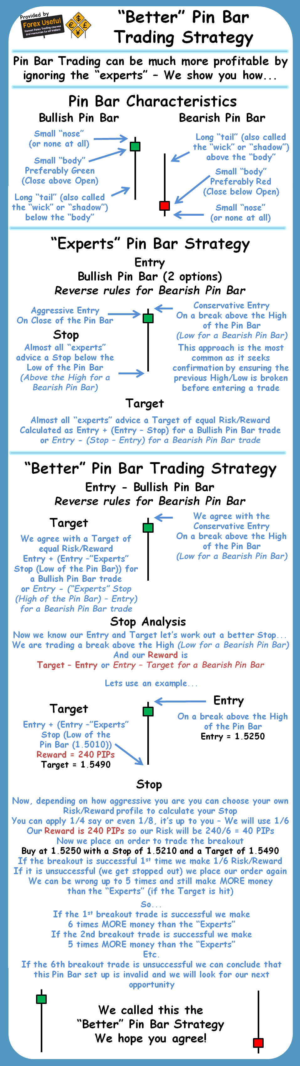 Options strategies for dummies