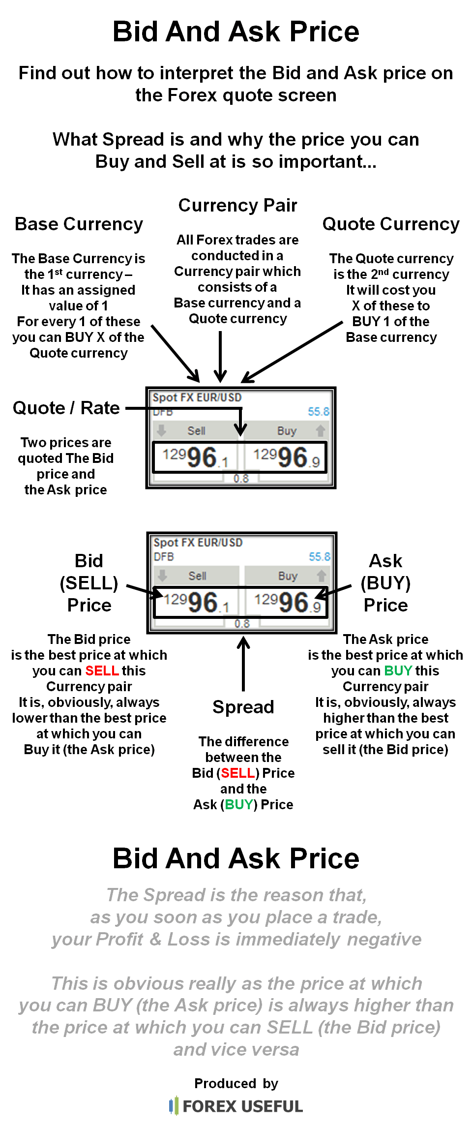 Forex difference between bid and ask