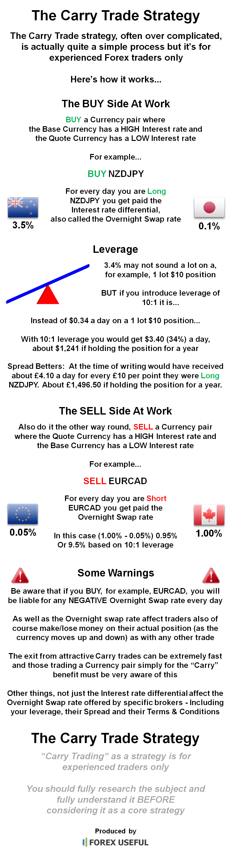 Carry trade forex 2019