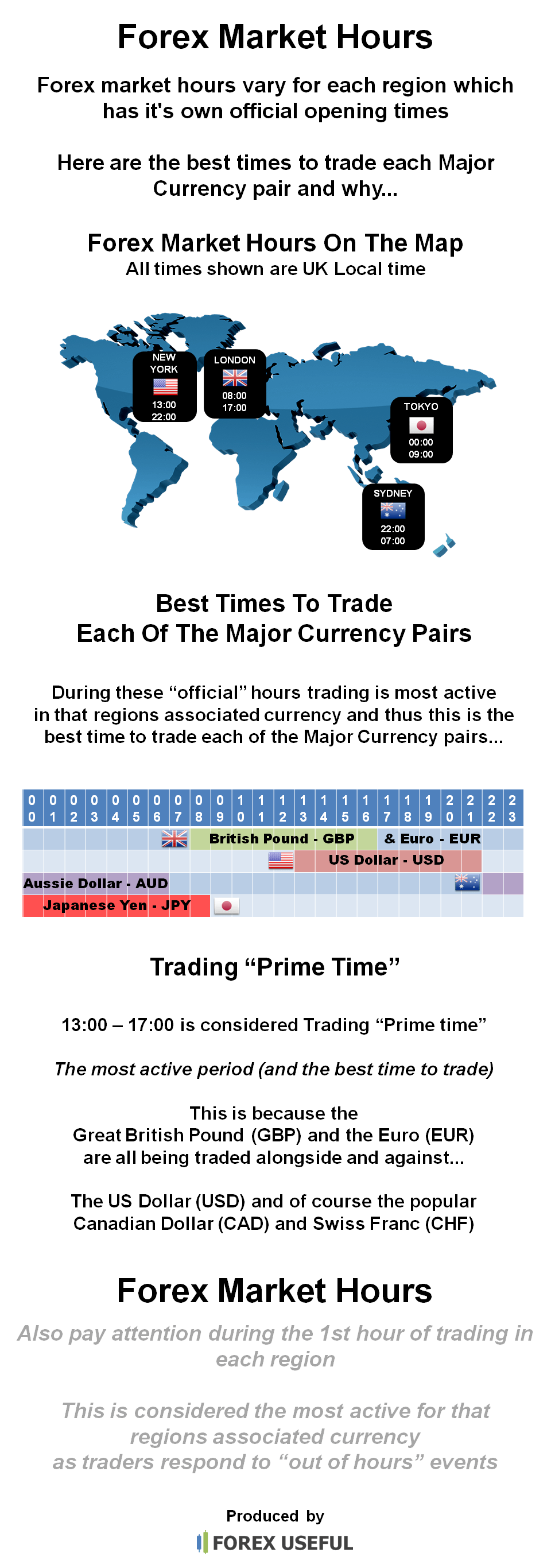 Forex market trading hours download