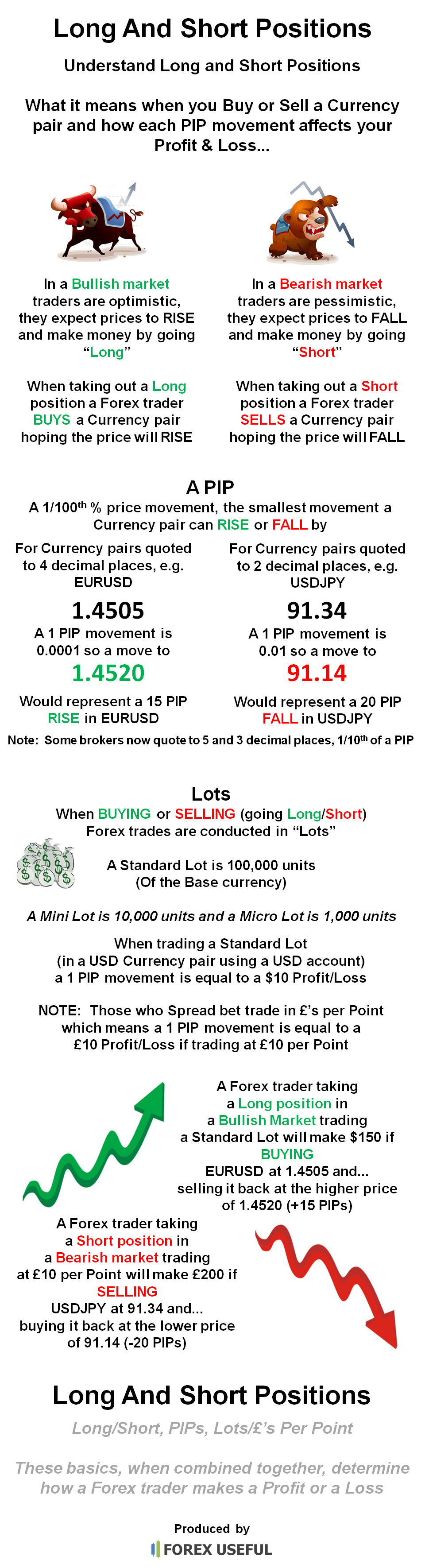 Short vs long forex