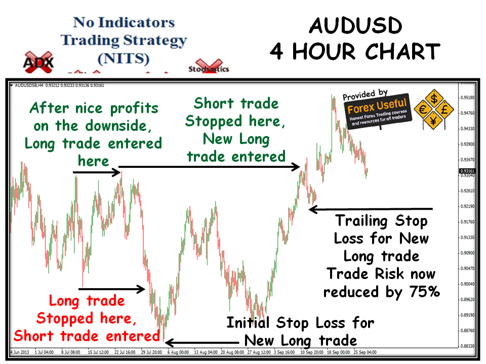 Scotts 4 hour trading strategy