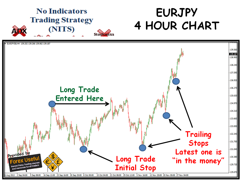 Trading position management strategies