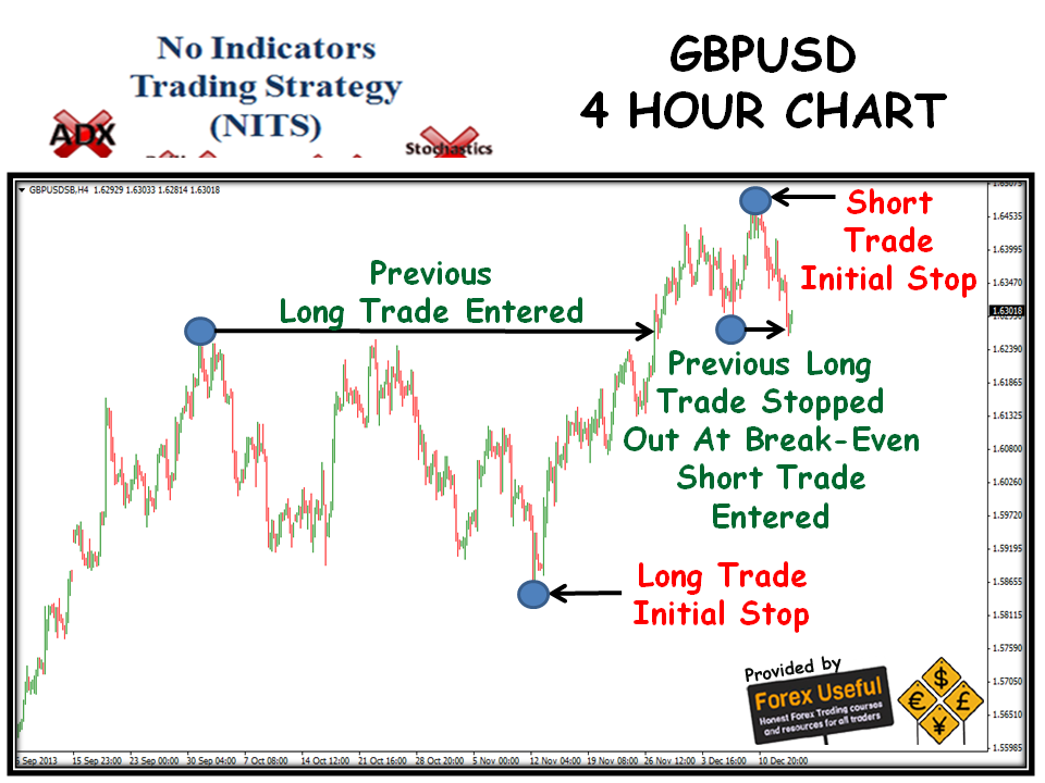 No loss option trading strategy