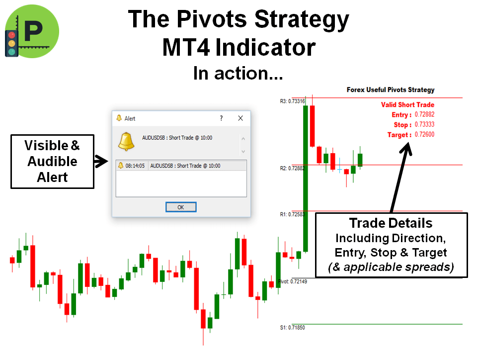 Ultimate forex pivots
