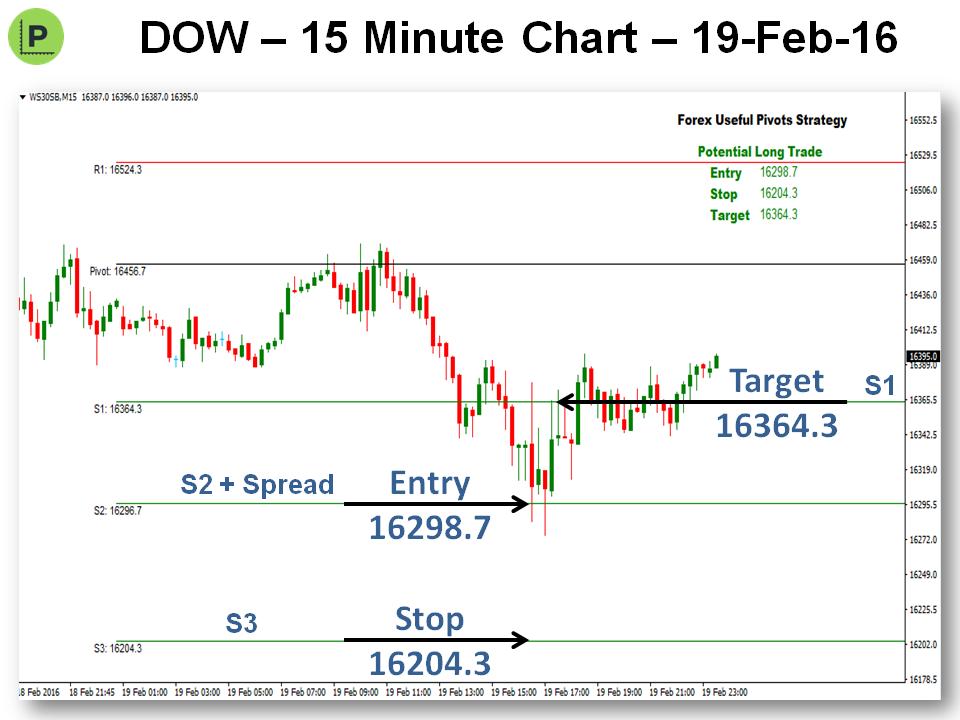 Pivots trading strategy