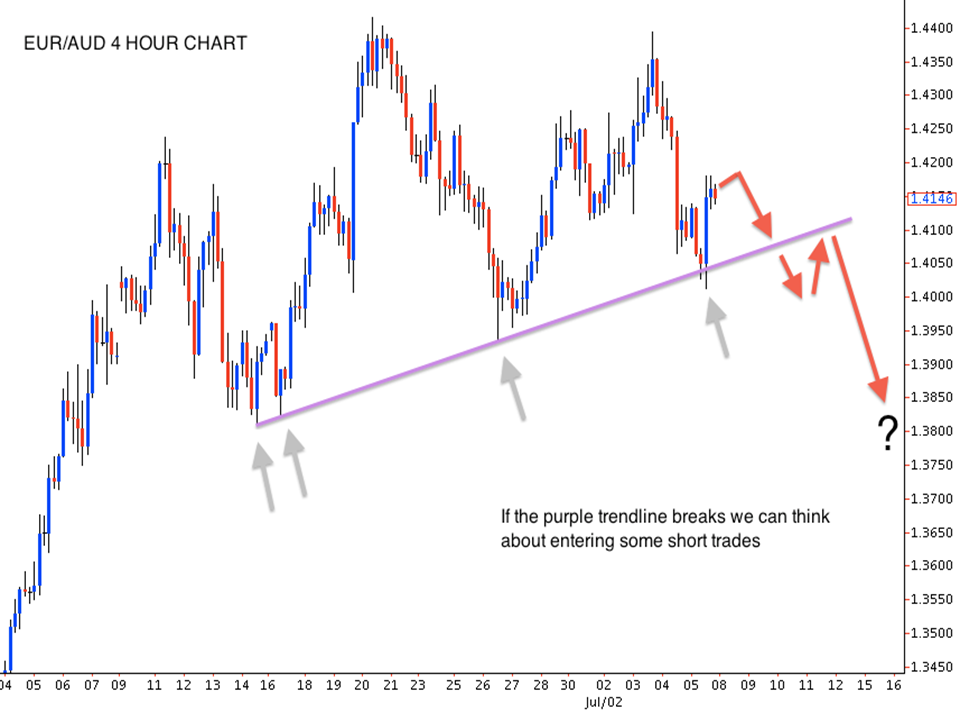 Price action theory forex