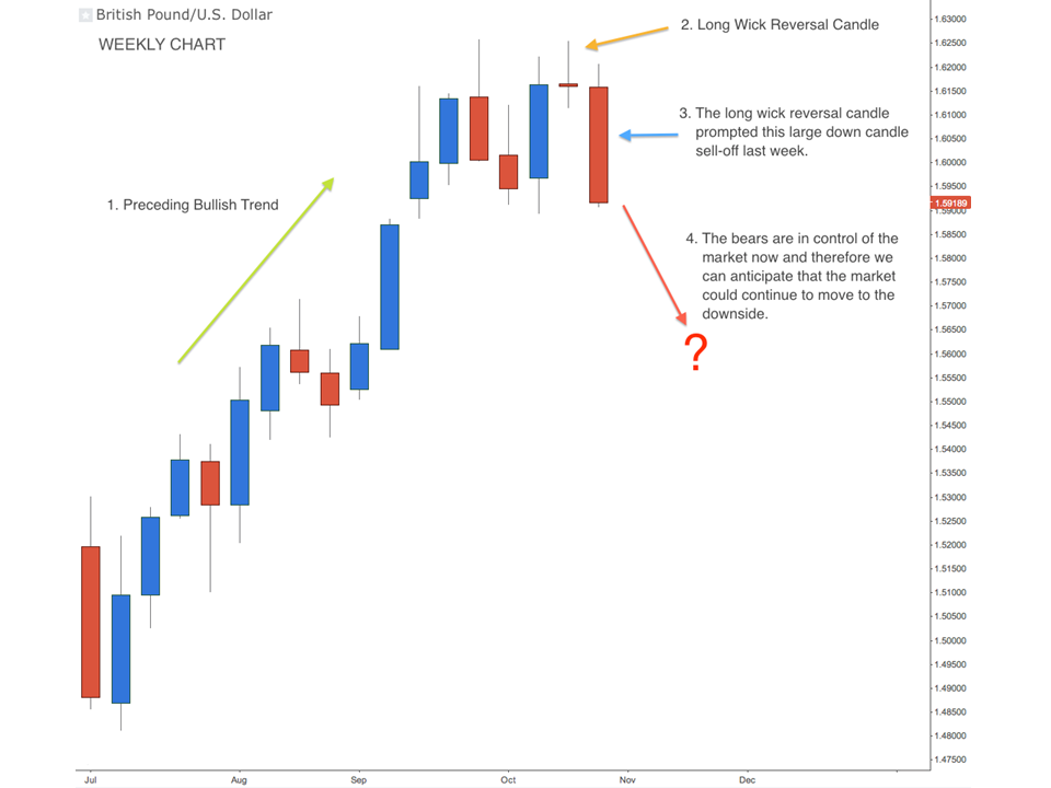 Forex weekly chart strategy