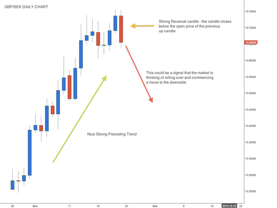 Price Action Swing Trading - GBP/SEK