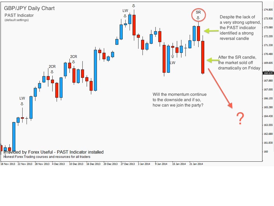 Forex swing trading daily chart