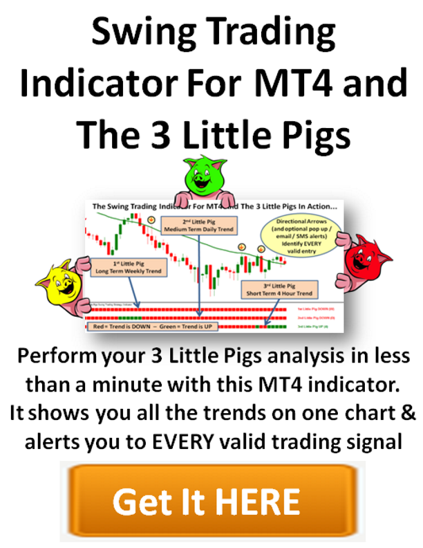 Trading indicators explained