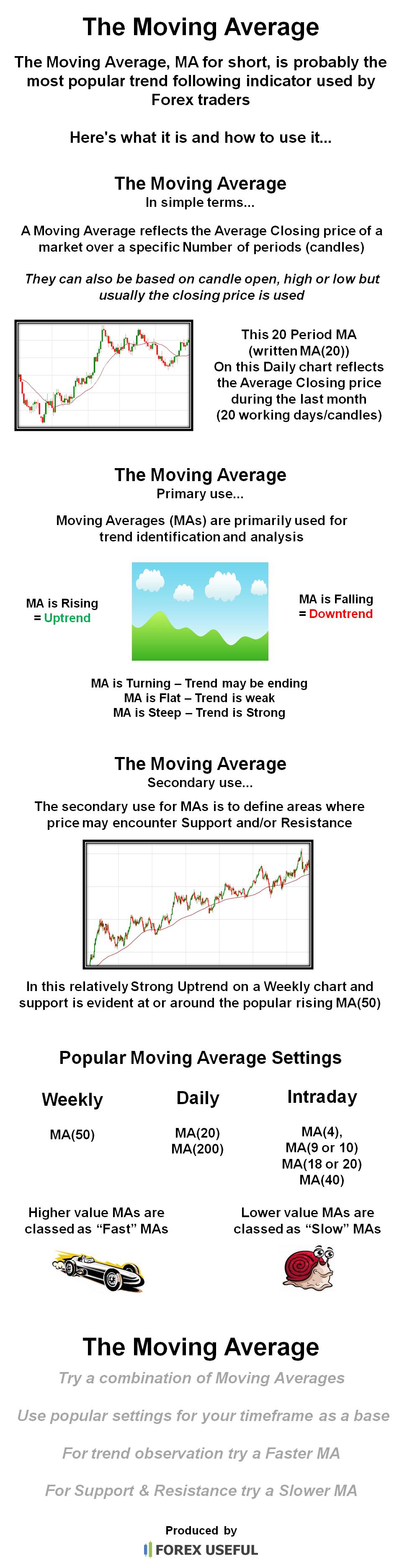 Moving average in forex pdf