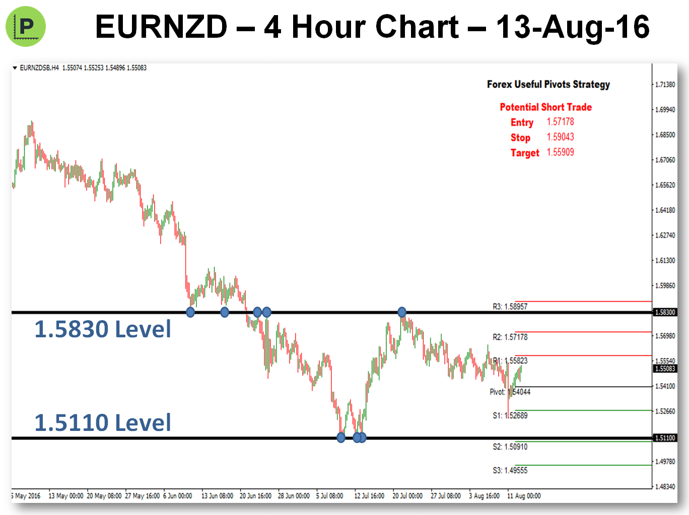2 Potential Pivot Trades For Next Week - 13-Aug-16 EURNZD Chart 2