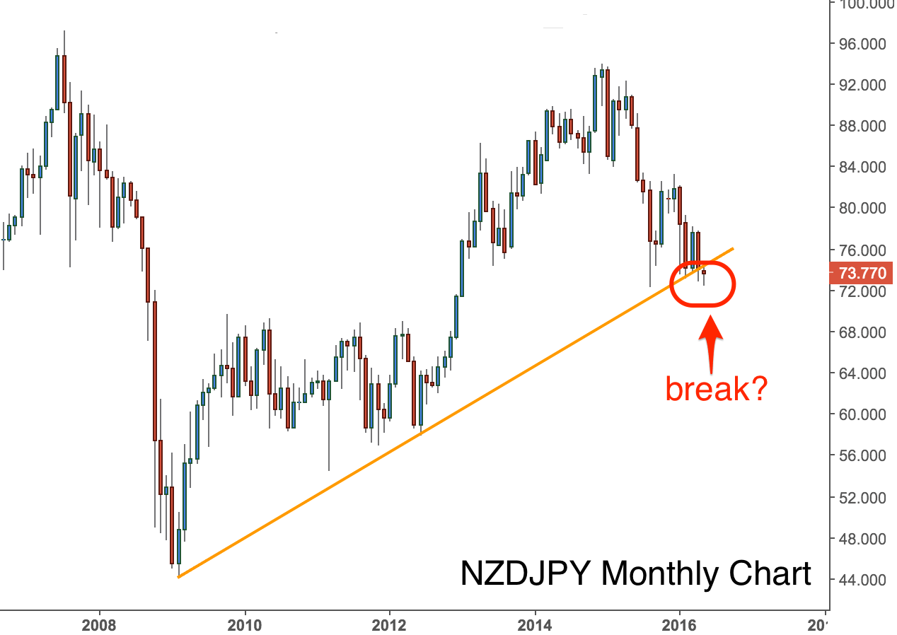 3 Intriguing PAST NZDJPY Charts - 24-May-16 - image 2