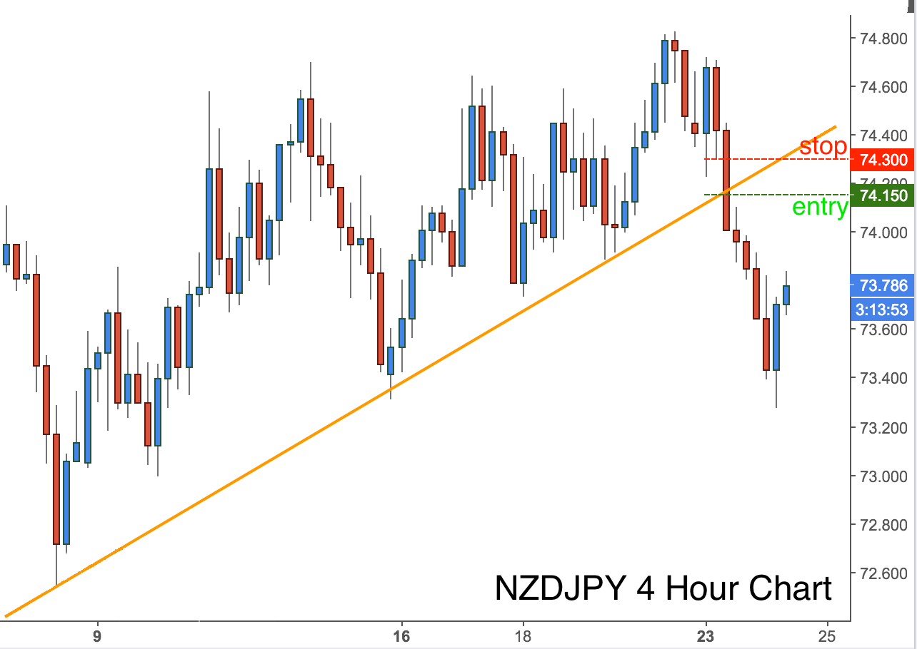 3 Intriguing PAST NZDJPY Charts - 24-May-16 - image 3