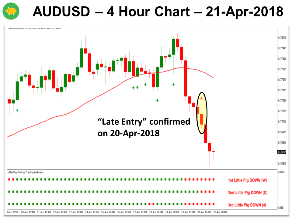 3 Little Pigs AUDUSD 21-Apr-2018