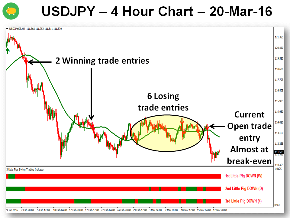3 Little Pigs MTF Trading Strategy - USDJPY 20-Mar-16 - Chart