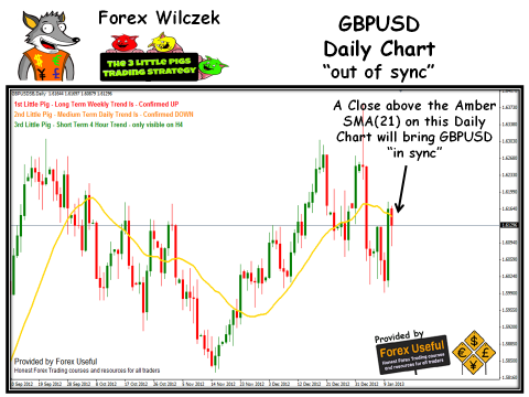 3 Little Pigs Trading Strategy - 2013-01-13 - GBPUSD Daily Chart