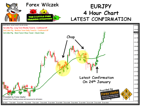 3 Little Pigs Trading Strategy - 2013-01-27 - EURJPY 4 Hour Chart