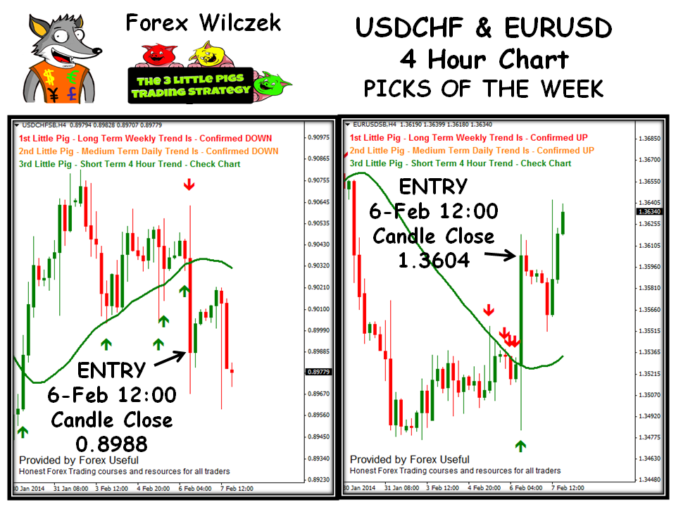 Week trading strategies