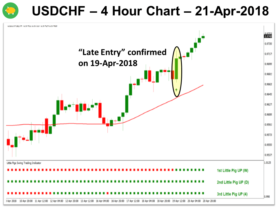 3 Little Pigs USDCHF 21-Apr-2018