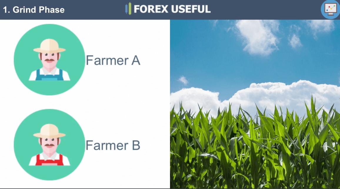 3. Forex farmers