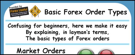 Basic Forex Order Types Infographic 538x218