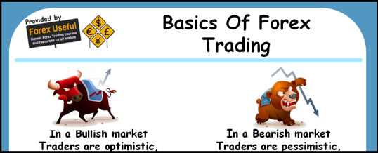 Basics Of Forex - Trading 538x218