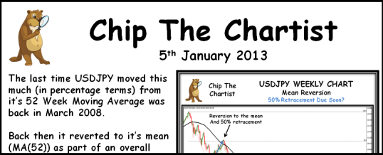 Chip The Chartist - 2013-01-05 538x218