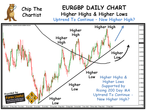 Chip The Chartist - 2013-01-05 - EURGBP Daily Chart