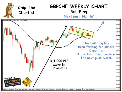 Chip The Chartist - 2013-01-05 - GBPCHF Weekly Chart