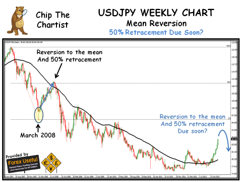 Chip The Chartist - 2013-01-05 - USDJPY Weekly Chart