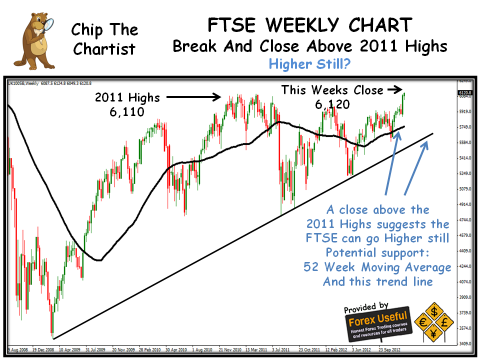 Chip The Chartist - 2013-01-13 - FTSE Weekly Chart