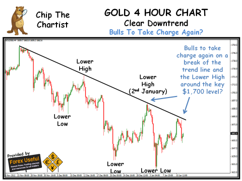 Chip The Chartist - 2013-01-13 - GOLD 4 Hour Chart