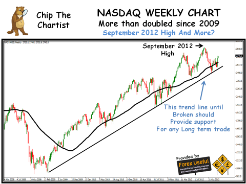 Chip The Chartist - 2013-01-13 - NASDAQ Weekly Chart