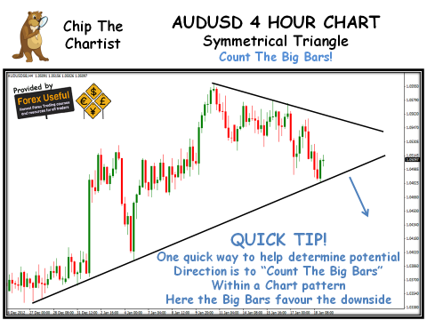 Chip The Chartist - 2013-01-20 - AUDUSD 4 Hour Chart
