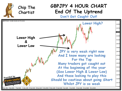 Chip The Chartist - 2013-01-20 - GBPJPY 4 Hour Chart
