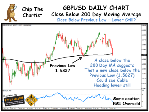 Chip The Chartist - 2013-01-20 - GBPUSD Daily Chart