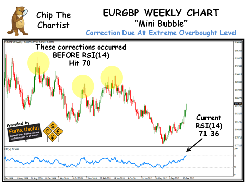 Chip The Chartist - 2013-01-27 - EURGBP Weekly Chart