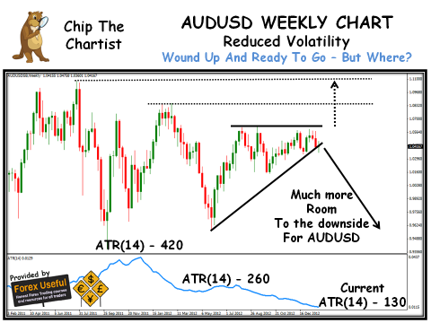 Chip The Chartist - 2013-02-03 - AUDUSD Weekly Chart