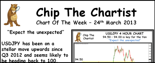 Chip The Chartist - 2013-03-24 538x218