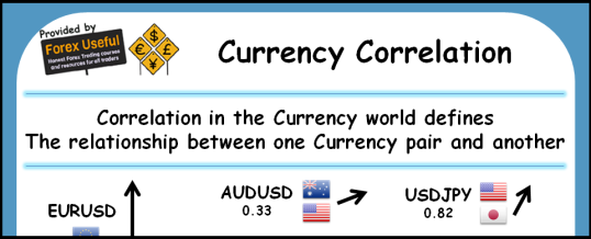 Currency Correlation Infographic 538x218