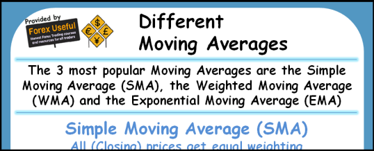 Different Moving Averages Infographic 538x218