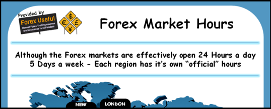 Does the forex market close on weekends