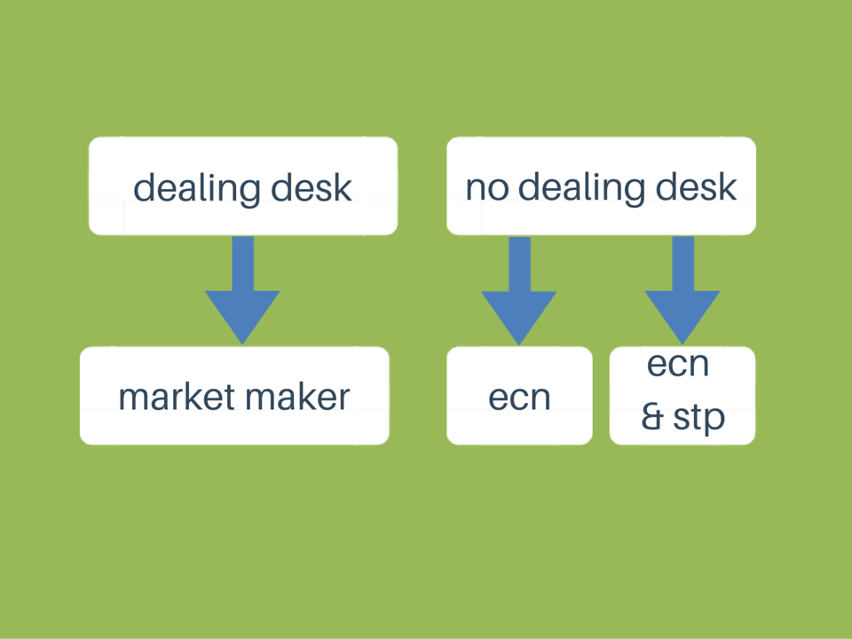 No dealing desk forex execution