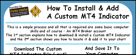 How To Install And Add A Custom MT4 Indicator Infographic 538x218